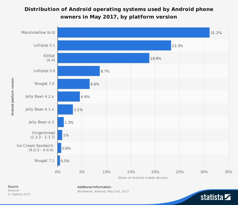 Distribution of Android Operating Systems