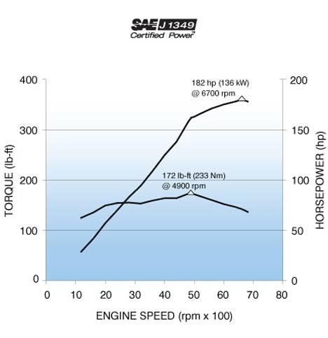 NA] TURN KEY EcoTecMiata 2 4 engine build with NEW factory GM engine