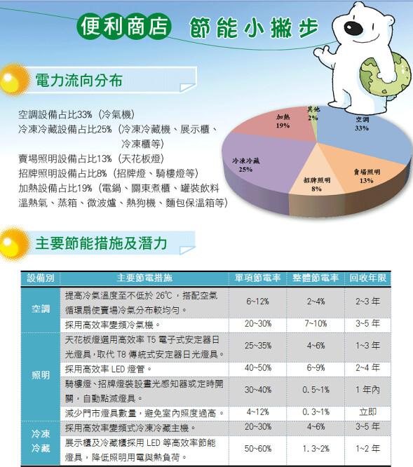 從空調、照明、冷藏三方面分析,便利商店就有8種可行節能方法。(資料來源:服務業節能服務網)