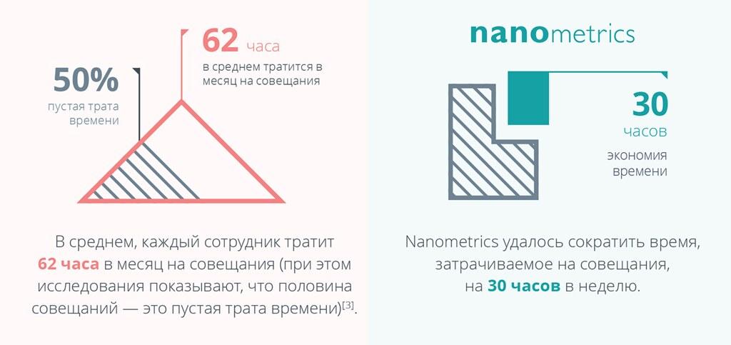 Инфографика Wrike