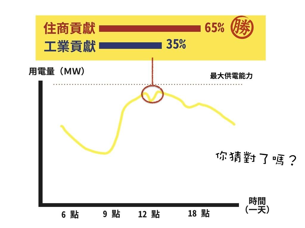 最可能缺電的夏季尖峰耗電量,其實多來自「住商」(住宅&服務業)部門。(圖片來源:綠色公民行動聯盟)