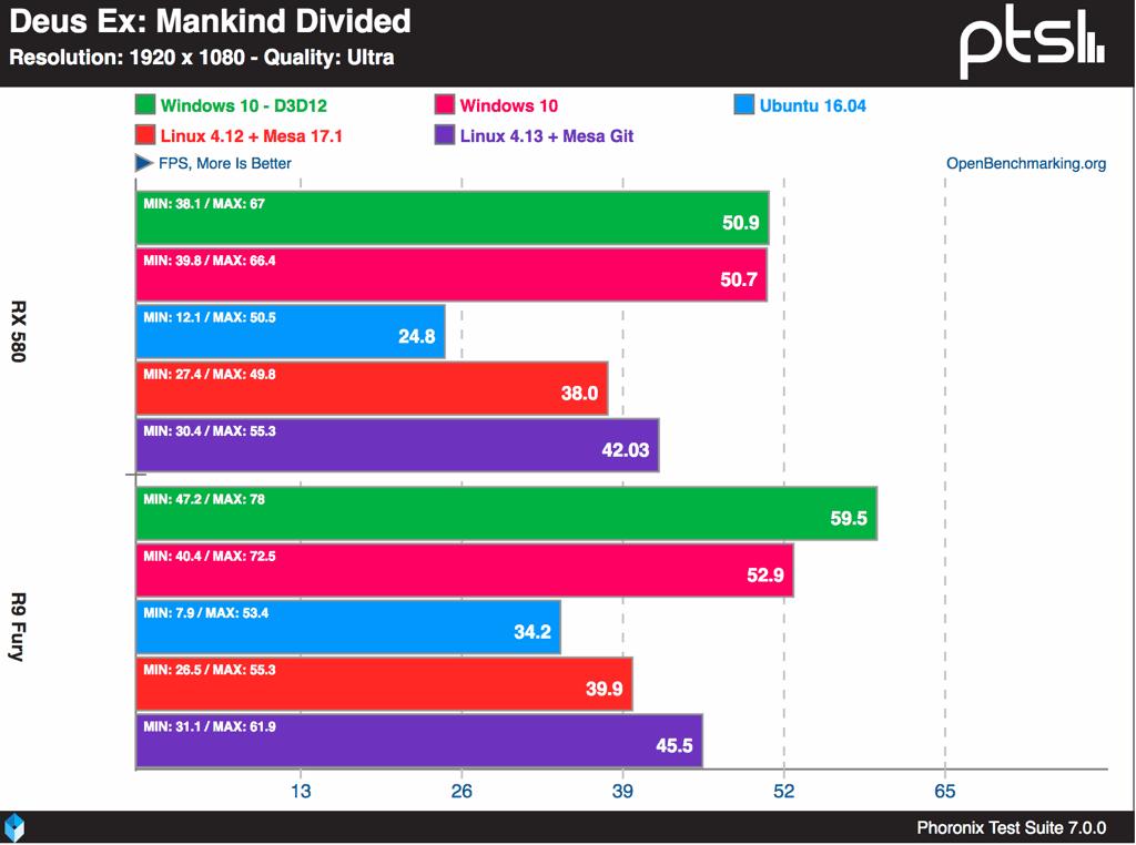 Deus-Ex-Mankind-Divided-Windows-10-Vs-Linux-sobre-AMD-y-1080p