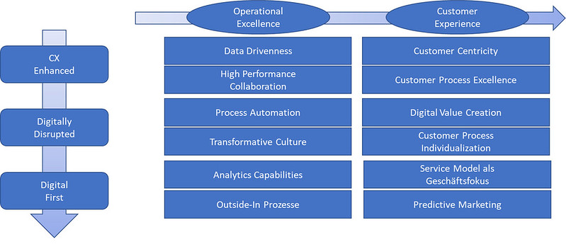 CX Themen im digitalen Wandel