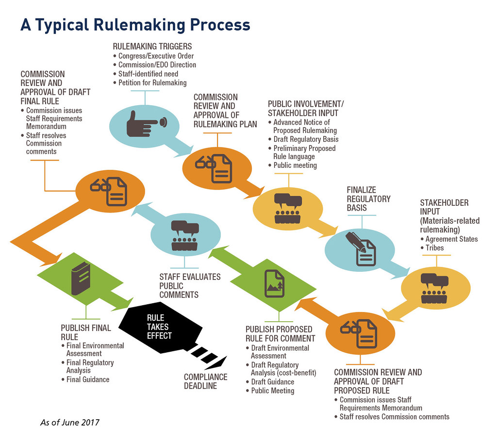 typical nrc rulemaking process