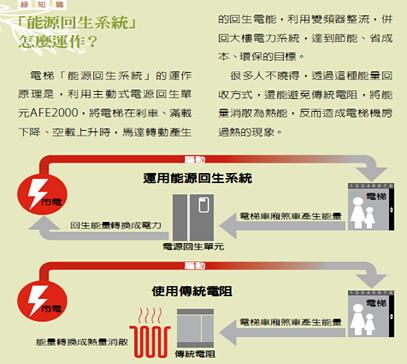 電梯電力回生系統運作原理。資料來自《跟著台達蓋出綠建築》一書。