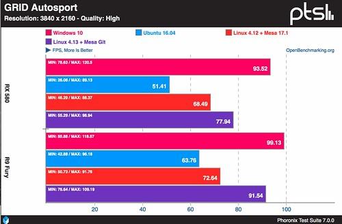 GRID-Autosport-Windows-10-Vs-Linux-sobre-AMD-y-4K