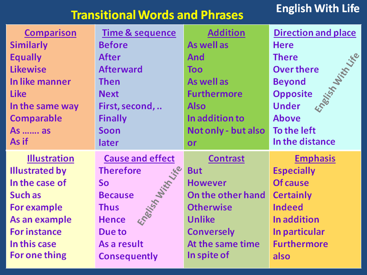 link words english essays Useful linking words and phrases to use in your essays linking words and phrases are used to show relationships between ideas  silent letters in english from a-z .