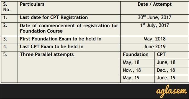 CA CPT / Foundation Registration 2017 - 2018 – Register Online