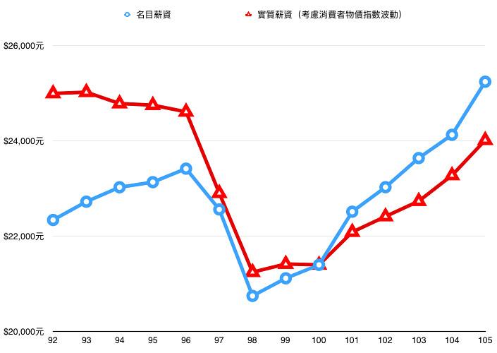 """本图呈现20-24岁劳动者(大学毕业新鲜人)的起薪。蓝线为""""名目薪资"""",红线为考虑消费者物价指数波动后的""""实质薪资""""。可以发现虽然2003到2016年间名目薪资成长。但在同一周期内,实质薪资却不升反降,这正显示出青年劳动者的""""起薪倒退""""现象。(制图:张宗坤)"""