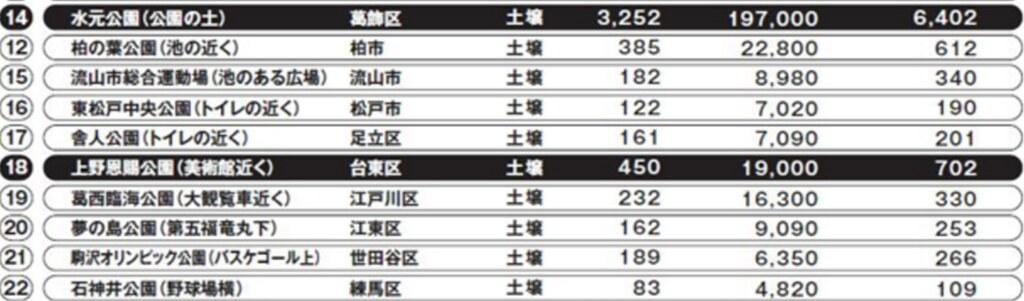 去年3月,雜誌發表的首都圈(大於東京都)土壤檢測結果。