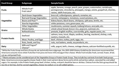 MyPlate food groups, subgroups, and sample foods table