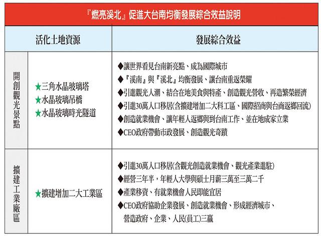 台南,企業,林義豐,科技,景點