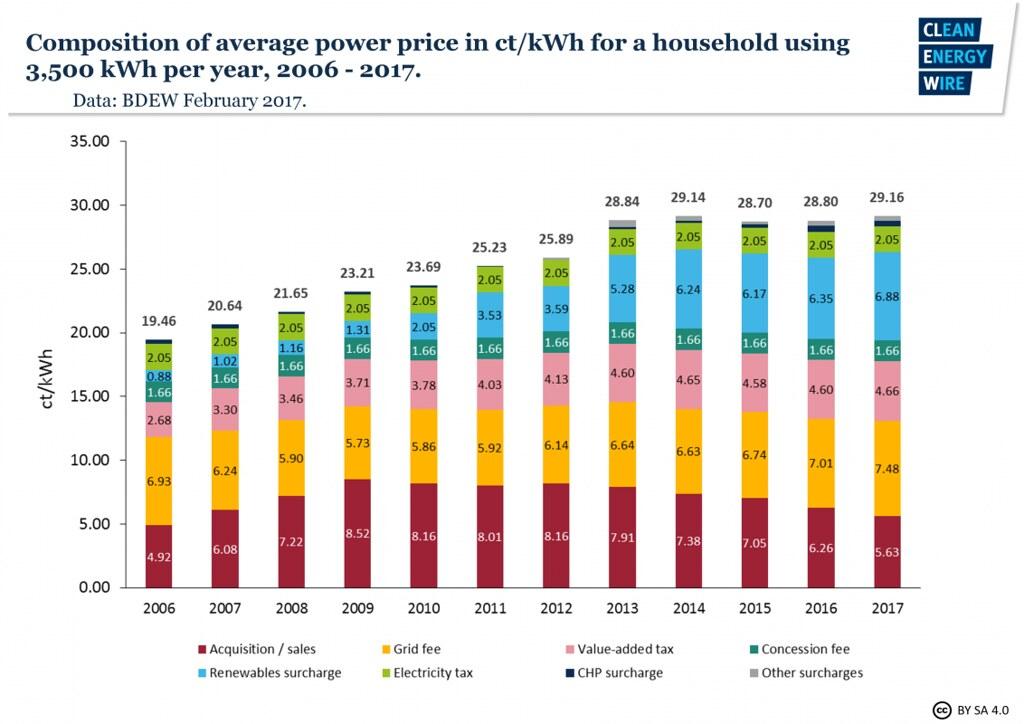 201707德國能源轉型參訪