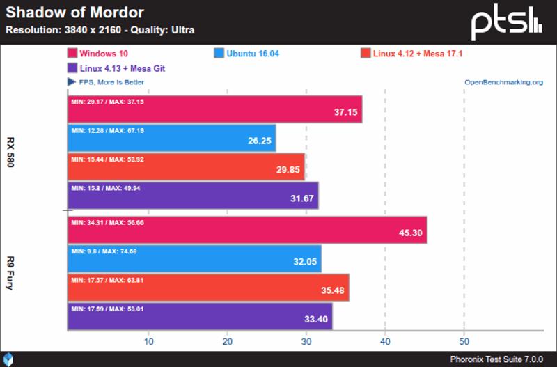 Shadow-of-Mordor-Windows-10-Vs-Linux-sobre-AMD-y-4K
