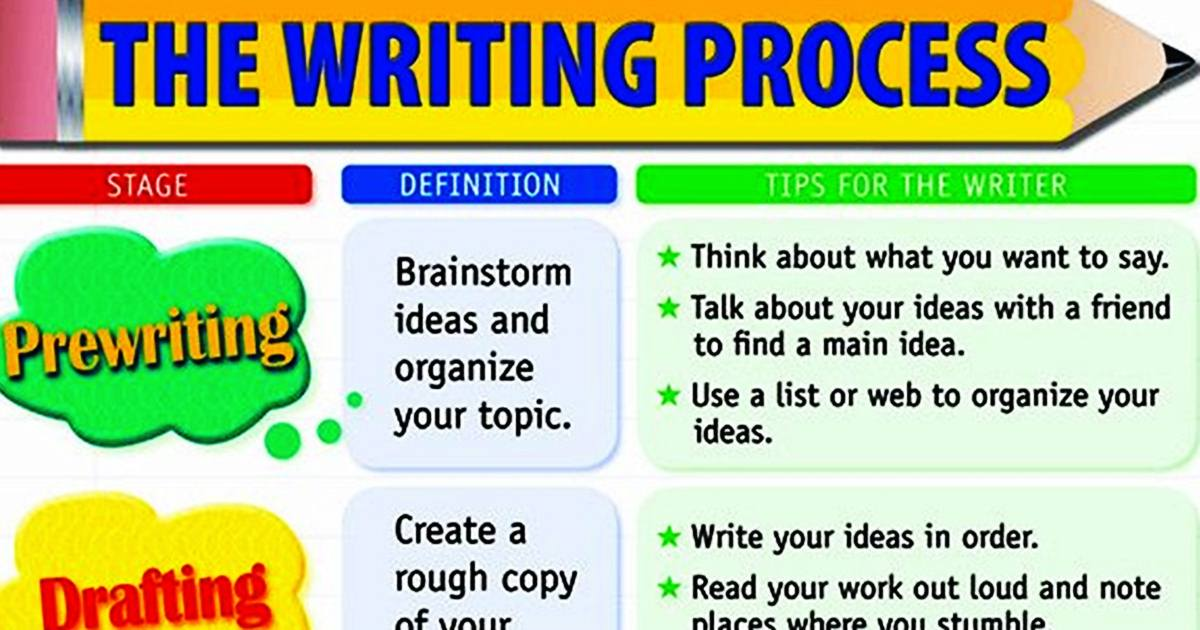 The Essay Writing Process 5