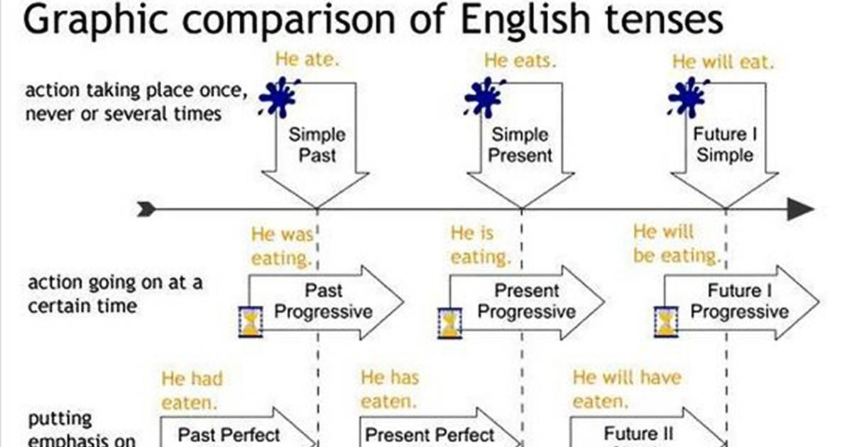 Forum verb tenses in english fluent land null ccuart Images