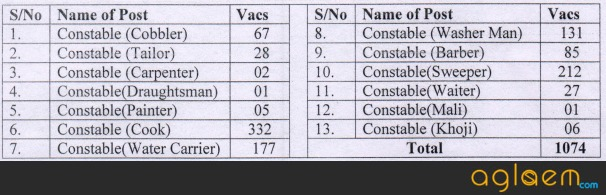 BSF Tradesman New Vacancy 2017 18 Recruitment