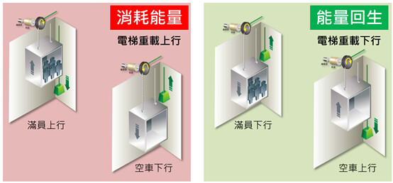 電梯運行按承重和升降情況,可分為4種情形。截圖自台達電梯電力回生裝置簡報。