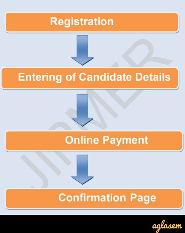 JIPMER PG 2018 Application Form (jipmer.edu.in) – Apply Online