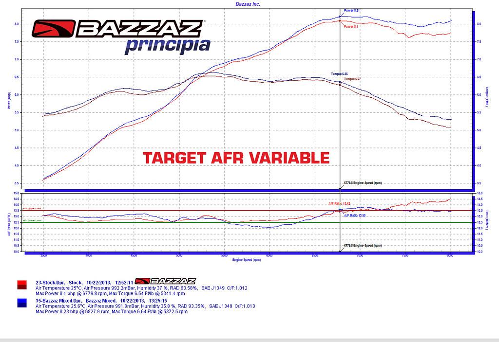 Bazzaz Z-Fi TC ECU fuel control unit, quick shifter, traction control TCS  Honda MSX125 Grom 2014>