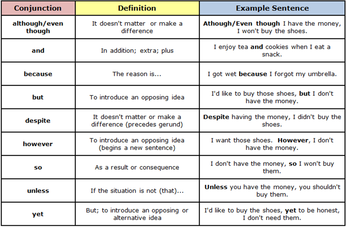 Forum English Grammar Fluent Land