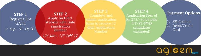 HPCL Recruitment through GATE 2018 for Officer (Grade A)