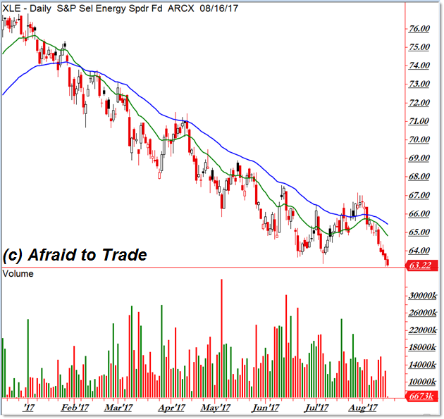 XLE Energy Downtrend