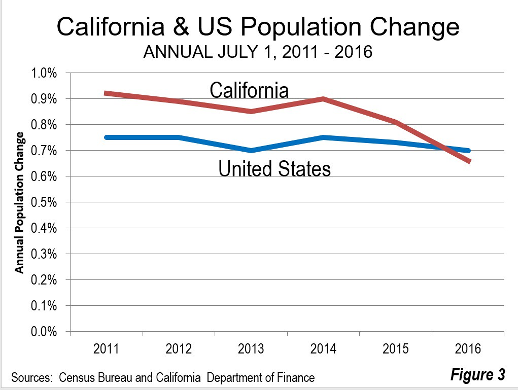 California Population Lags Behind Projections