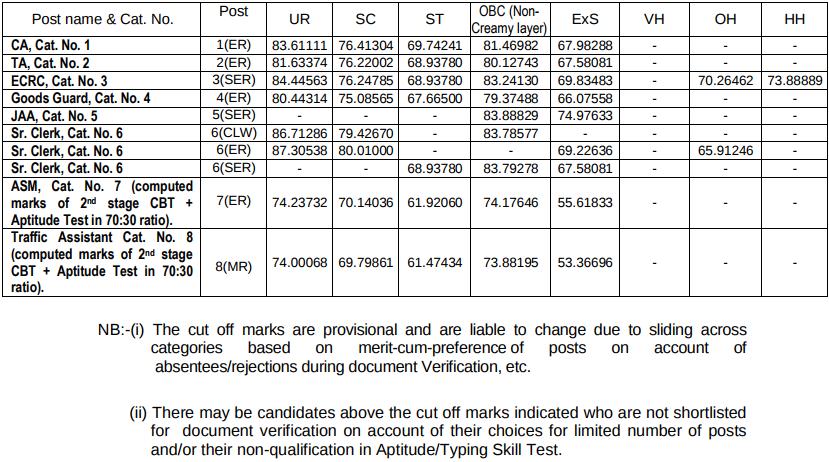rrb_ntpc_graduate_cutoffs