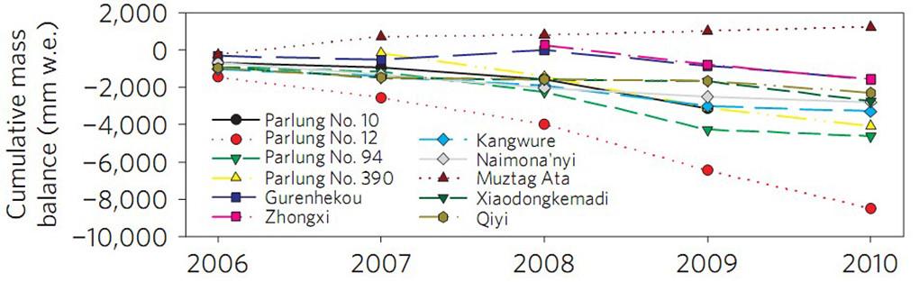 2006年到2010年11座冰河的質量平衡累計曲線。圖表來自論文《大氣環流對青藏高原及周邊地區冰河狀況的影響》。