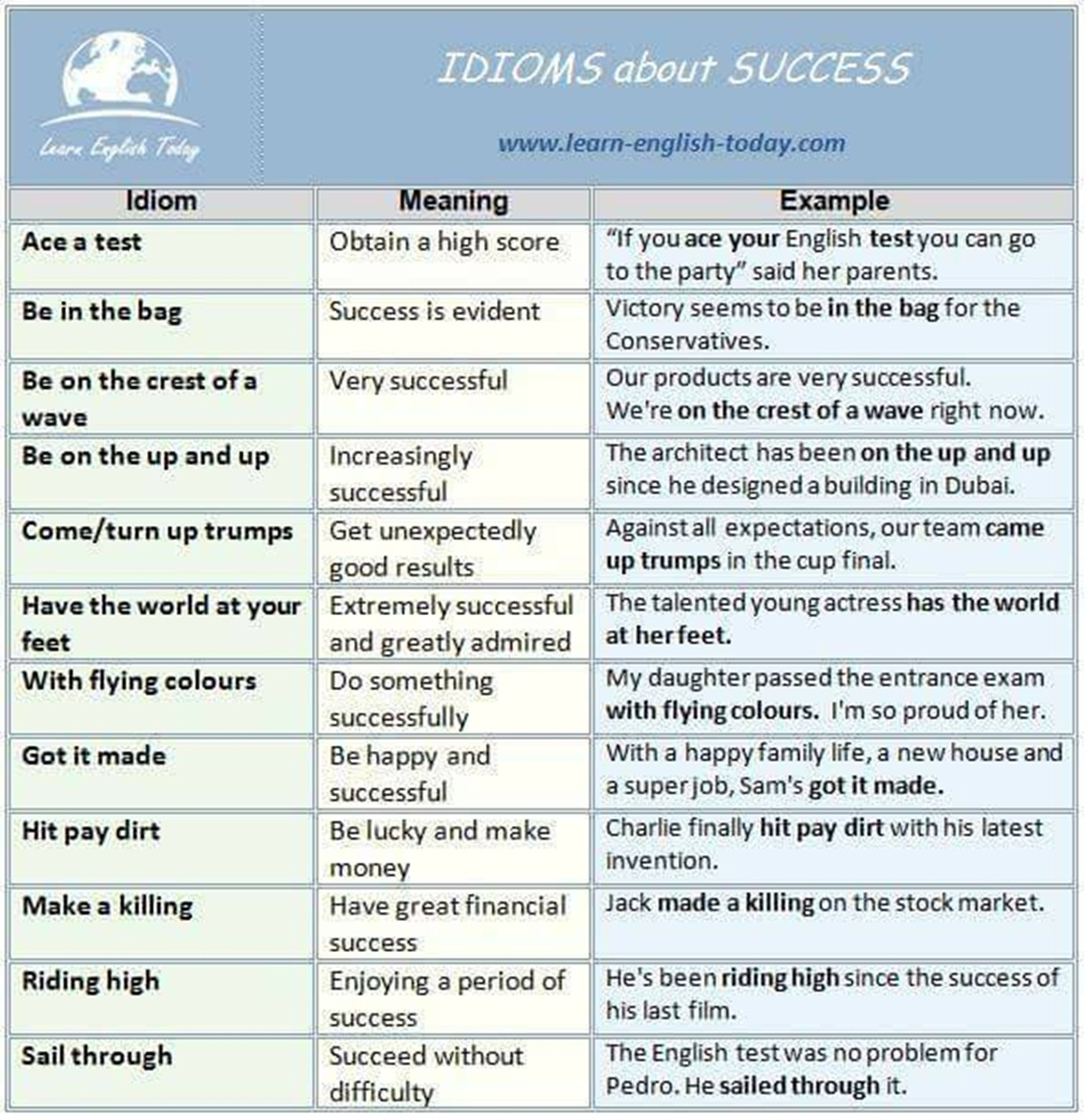 English Idioms about SUCCESS (Meanings & Examples) 3