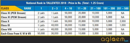 TALLENTEX 2019 Result to be Announced on November 25; Rs. 1.25 crore Cash Prizes for TALLENTEX Winners