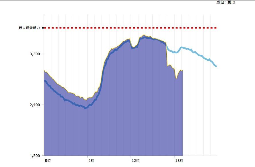 815 大停電當日下午4時51分大潭電廠突然跳電,電力供給瞬間下跌。