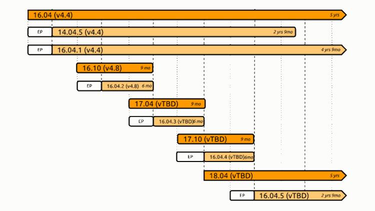 U1604LTS