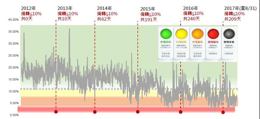 20170921 需量競價 需量反應