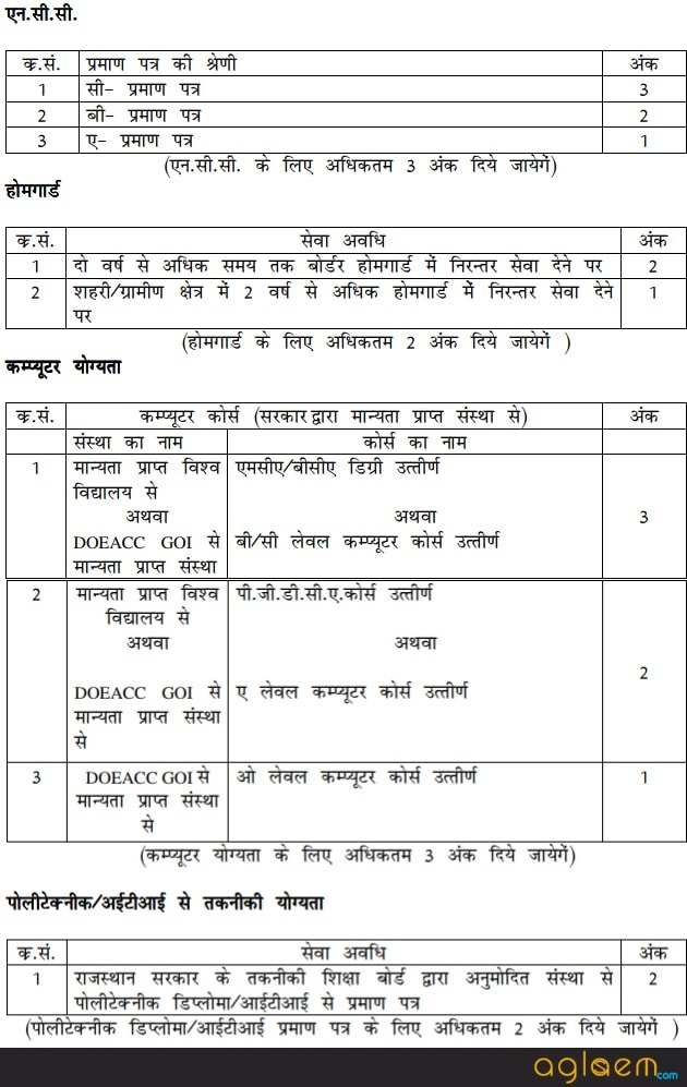 Rajasthan Police Constable Syllabus and Exam Pattern 2017