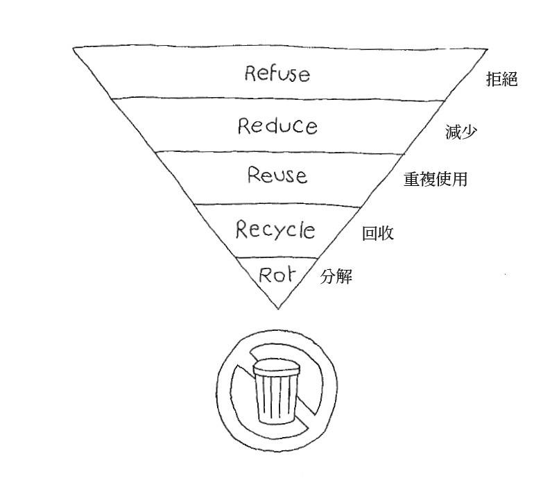 5R金字塔。圖片提供:遠流出版社。