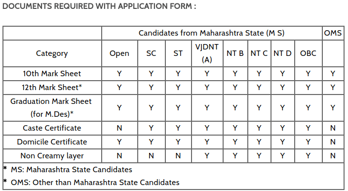 MITID DAT 2018 Application Form Released   Apply Here