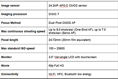 Main specifications of the new Canon PowerShot G1 X Mark III compact prosumer camera.