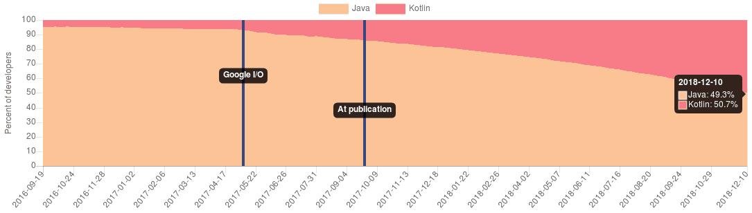 Cuotas-de-Java-y-Kotlin-sobre-Android-pronosticadas-para-finales-de-2018