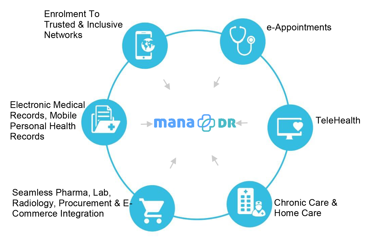 Manadr Mobile Health Family Healthcare At Your Fingertips Tech Diagram Of Platform Is Owned By Pte Ltd