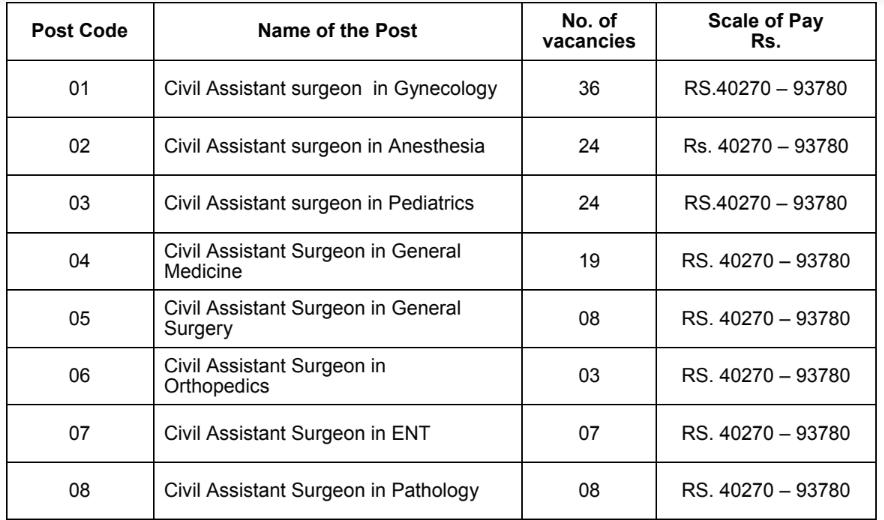 APPSC Civil Assistant Surgeon 2017