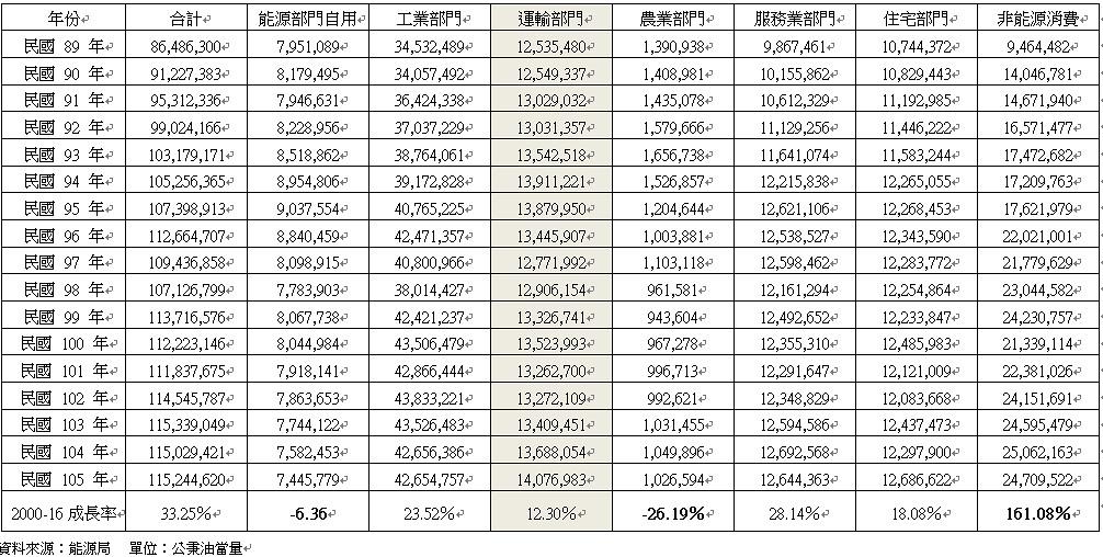 台灣運輸部門耗能過去16年成長12.3%,依舊止不住成長趨勢。