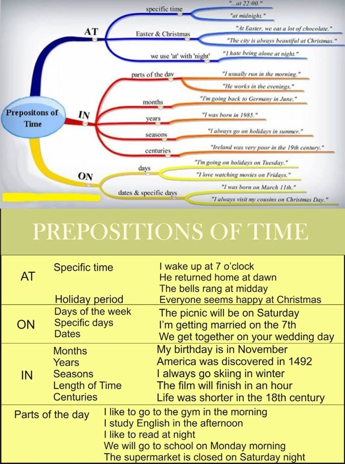 Prepositions of Time – IN, ON, AT 3