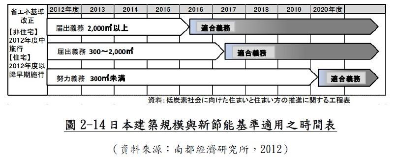20171022 建築節能專題