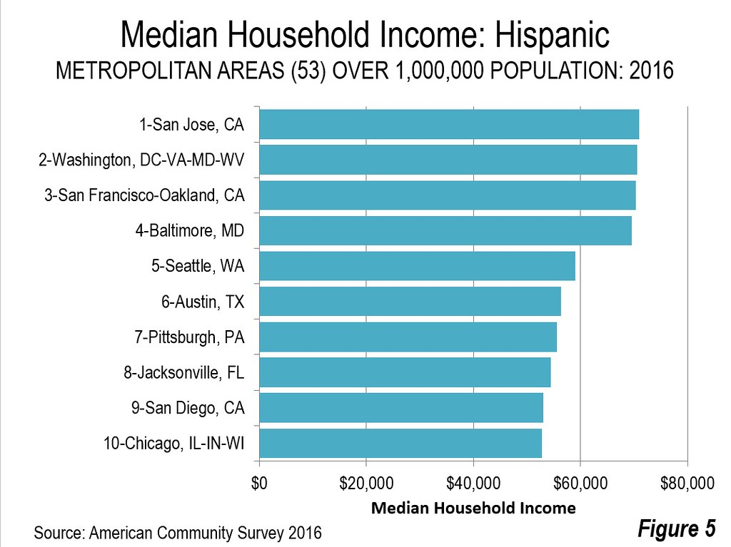 Rochester Had The Least Affluent Hispanic Households With A Median Income Of 28600 The Balance Of The Bottom Five Included Buffalo Indianapolis