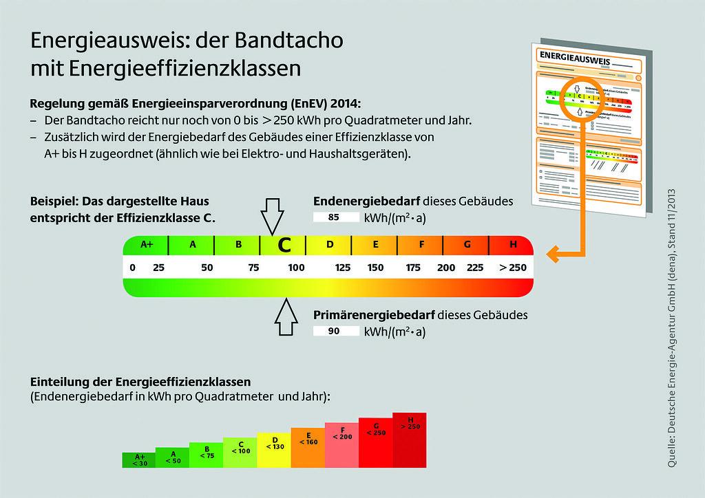 Pressegrafik_Energieeffizienz_Neuerungen_druck.indd