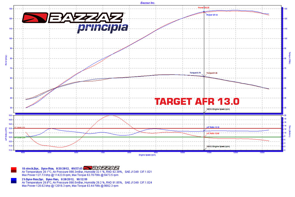 bazzaz z fi tc fuel control with quick shifter \u0026 traction controlabsence of illegal sensors in competition