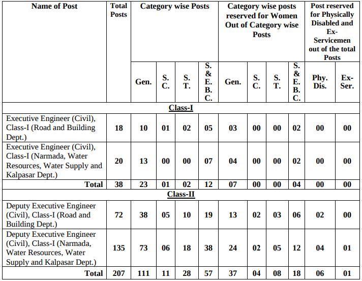 Gujarat Engineering Service : Class 1 and Class 2 2017 18