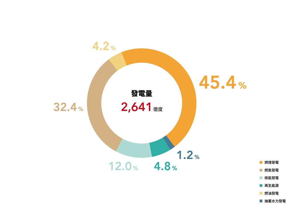 資料來源:綠色和平。